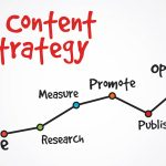 Content Marketing Strategy – A Must for a Small Website!