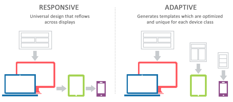 Two ways to determine whether a website is responsive or adaptive